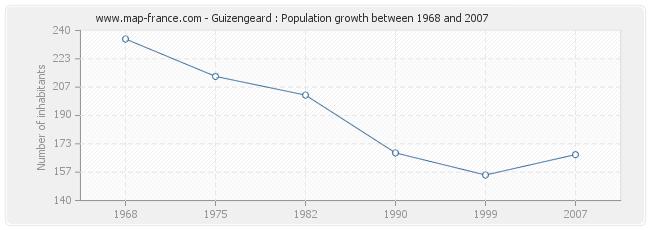 Population Guizengeard
