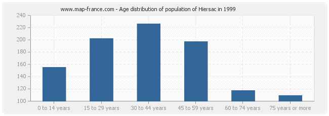 Age distribution of population of Hiersac in 1999