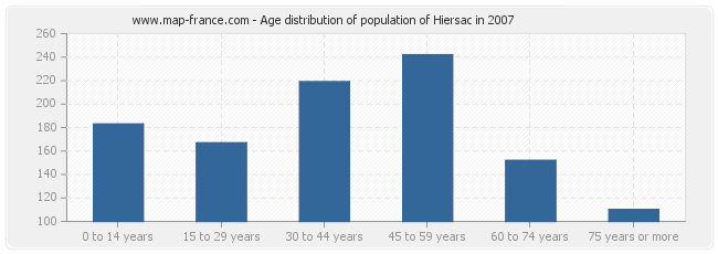 Age distribution of population of Hiersac in 2007