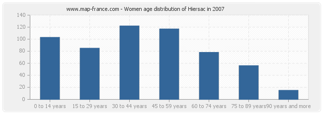 Women age distribution of Hiersac in 2007