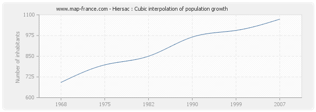 Hiersac : Cubic interpolation of population growth