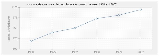Population Hiersac