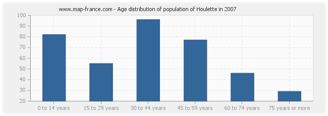 Age distribution of population of Houlette in 2007