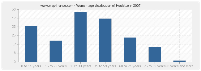 Women age distribution of Houlette in 2007