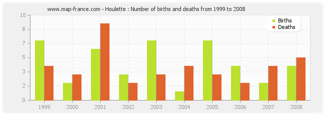Houlette : Number of births and deaths from 1999 to 2008