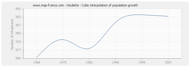 Houlette : Cubic interpolation of population growth