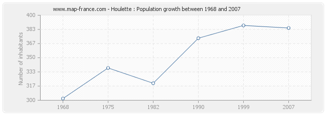 Population Houlette