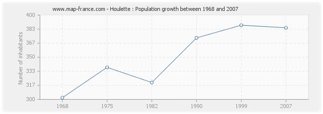 Population Houlette