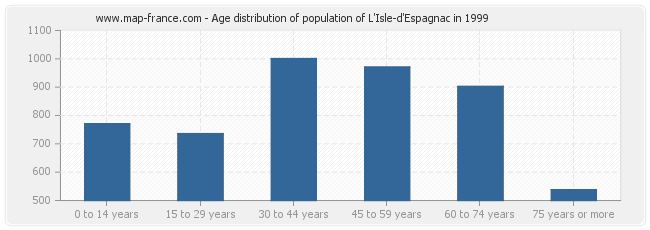 Age distribution of population of L'Isle-d'Espagnac in 1999