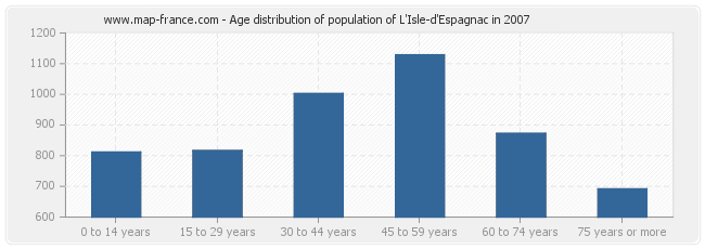 Age distribution of population of L'Isle-d'Espagnac in 2007