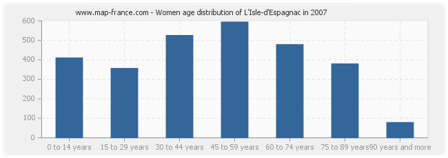 Women age distribution of L'Isle-d'Espagnac in 2007