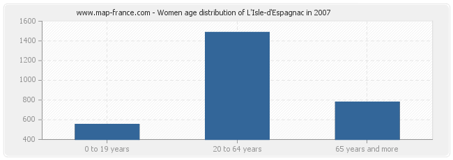 Women age distribution of L'Isle-d'Espagnac in 2007