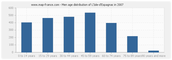 Men age distribution of L'Isle-d'Espagnac in 2007
