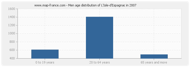 Men age distribution of L'Isle-d'Espagnac in 2007