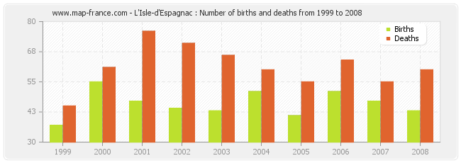 L'Isle-d'Espagnac : Number of births and deaths from 1999 to 2008