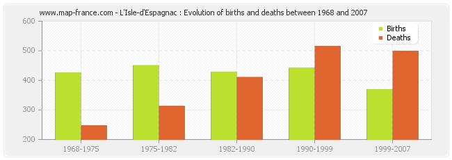 L'Isle-d'Espagnac : Evolution of births and deaths between 1968 and 2007