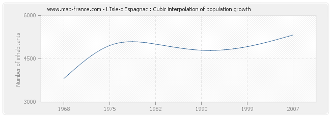 L'Isle-d'Espagnac : Cubic interpolation of population growth
