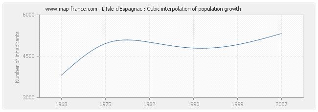 L'Isle-d'Espagnac : Cubic interpolation of population growth