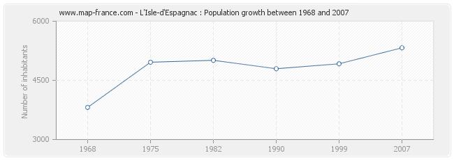Population L'Isle-d'Espagnac