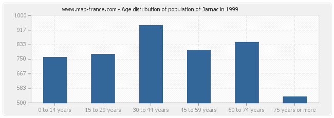 Age distribution of population of Jarnac in 1999