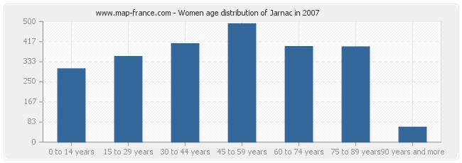 Women age distribution of Jarnac in 2007