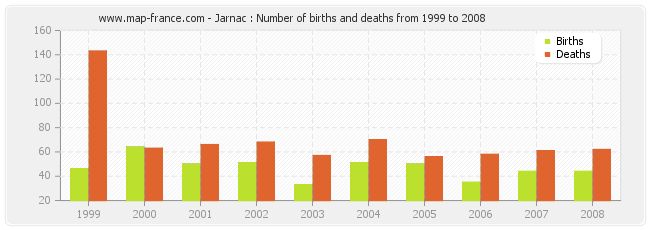 Jarnac : Number of births and deaths from 1999 to 2008