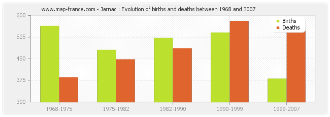 Jarnac : Evolution of births and deaths between 1968 and 2007