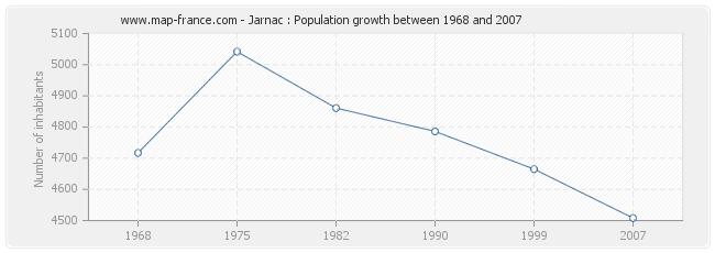 Population Jarnac