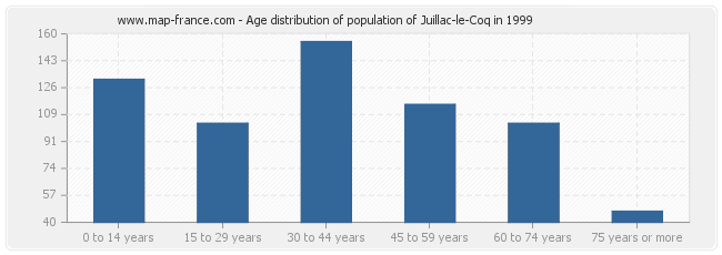 Age distribution of population of Juillac-le-Coq in 1999