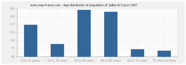Age distribution of population of Juillac-le-Coq in 2007
