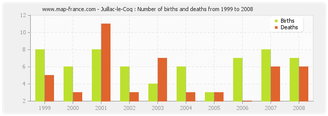 Juillac-le-Coq : Number of births and deaths from 1999 to 2008