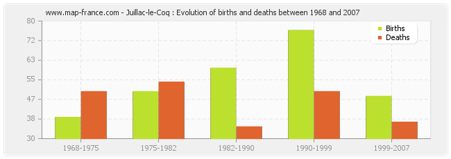 Juillac-le-Coq : Evolution of births and deaths between 1968 and 2007