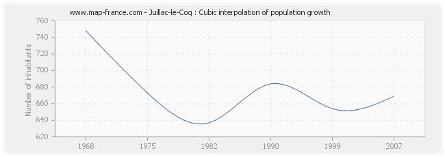 Juillac-le-Coq : Cubic interpolation of population growth