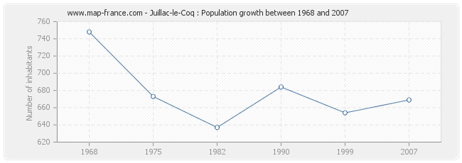 Population Juillac-le-Coq