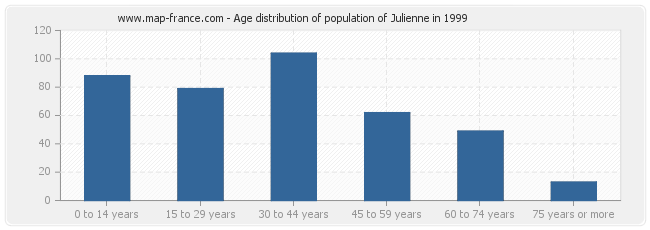 Age distribution of population of Julienne in 1999