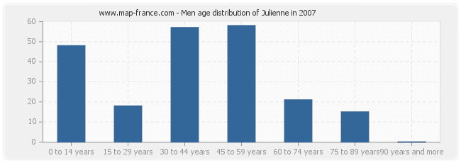 Men age distribution of Julienne in 2007