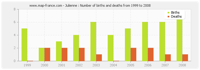 Julienne : Number of births and deaths from 1999 to 2008