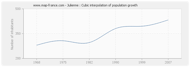 Julienne : Cubic interpolation of population growth