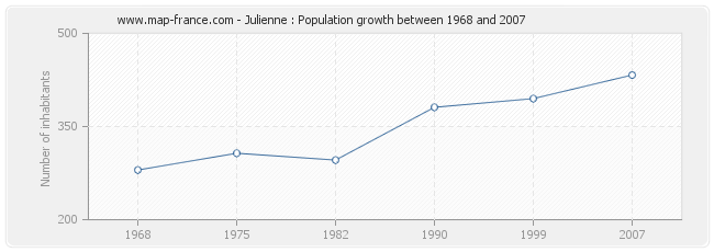 Population Julienne