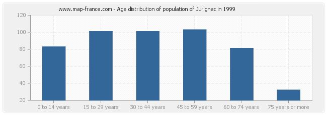 Age distribution of population of Jurignac in 1999
