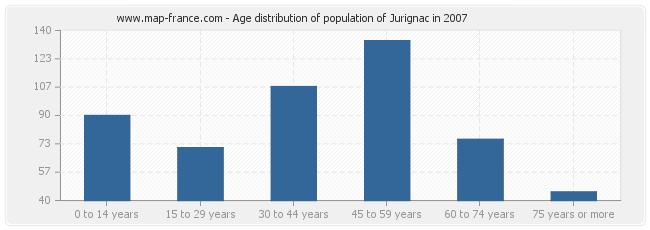 Age distribution of population of Jurignac in 2007