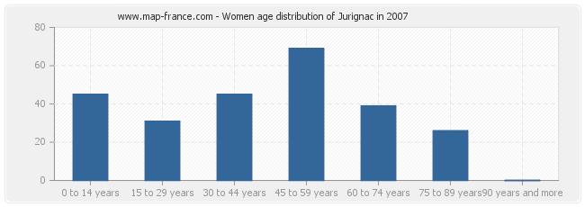 Women age distribution of Jurignac in 2007