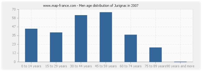 Men age distribution of Jurignac in 2007