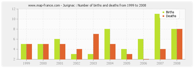 Jurignac : Number of births and deaths from 1999 to 2008