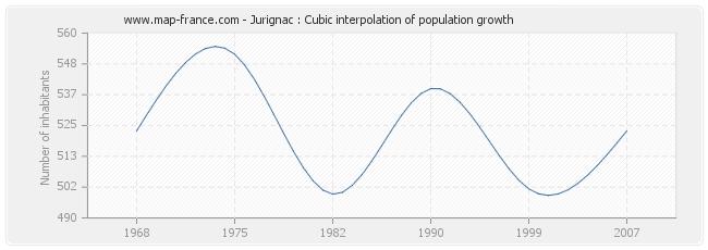Jurignac : Cubic interpolation of population growth