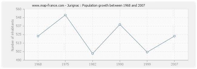 Population Jurignac