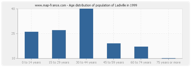Age distribution of population of Ladiville in 1999