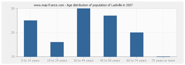 Age distribution of population of Ladiville in 2007