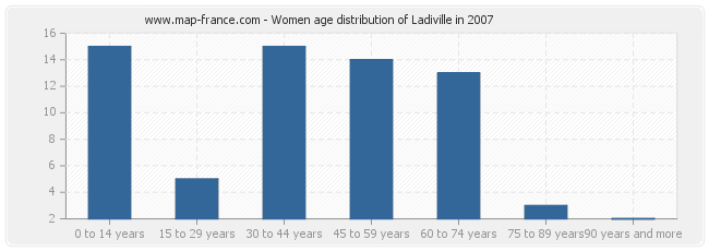 Women age distribution of Ladiville in 2007