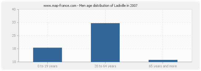 Men age distribution of Ladiville in 2007